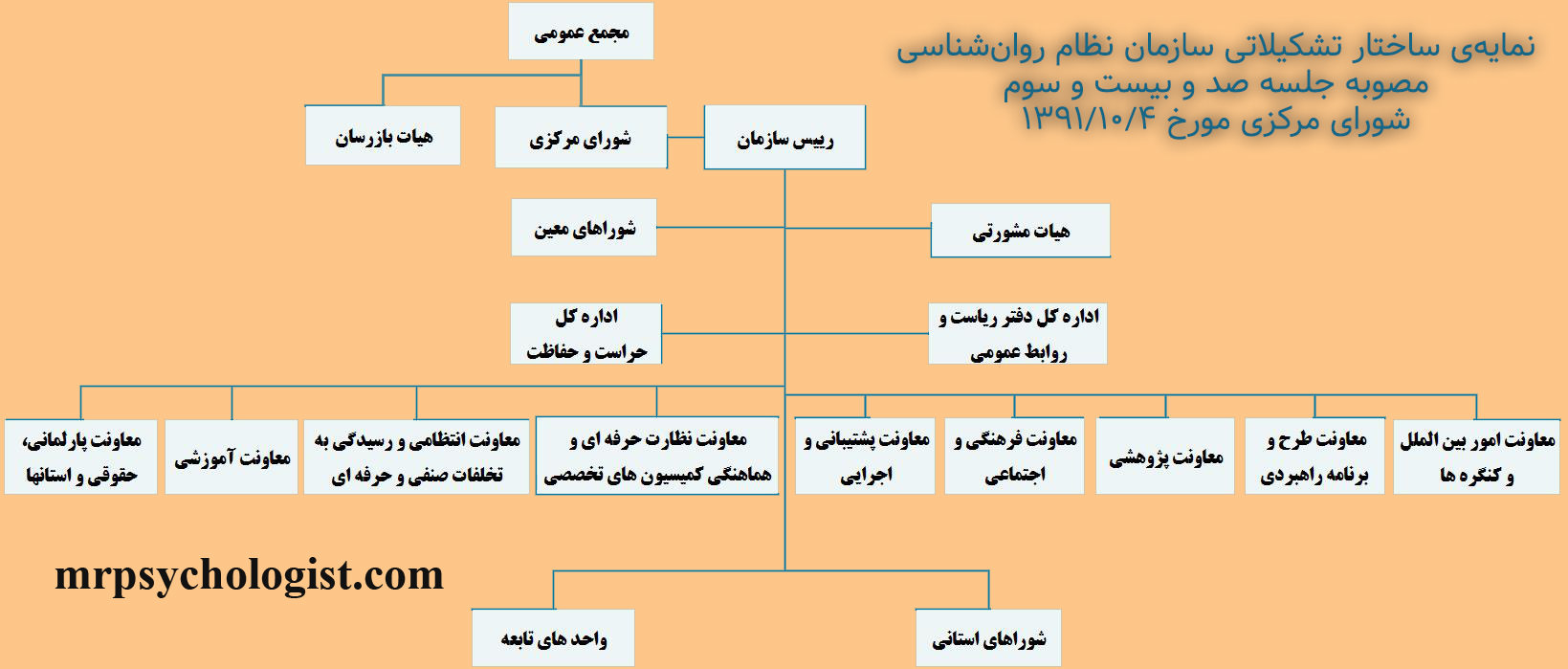 نمایهی ساختار تشکیلاتی سازمان نظام روانشناسی و مشاوره ایران