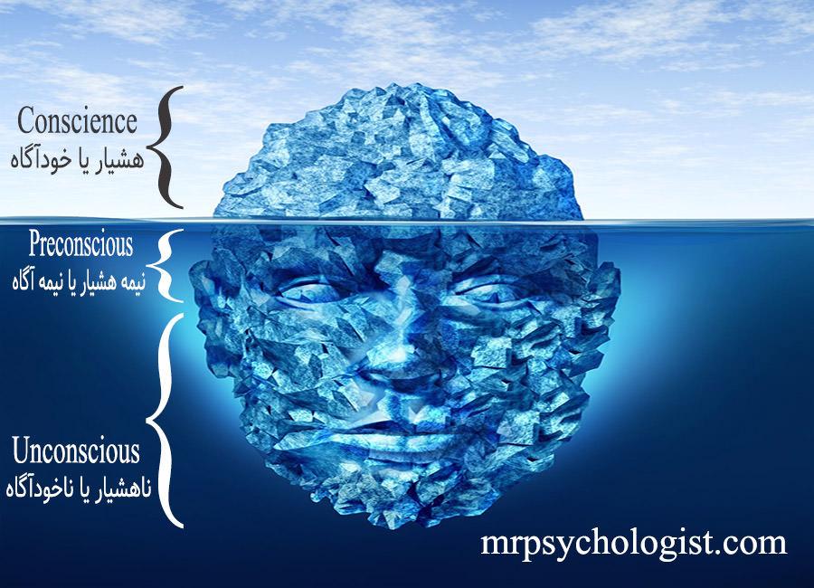 ساختار ذهن انسان از دیدگاه فروید: هشیار و ناهشیار (خودآگاه و ناخودآگاه)