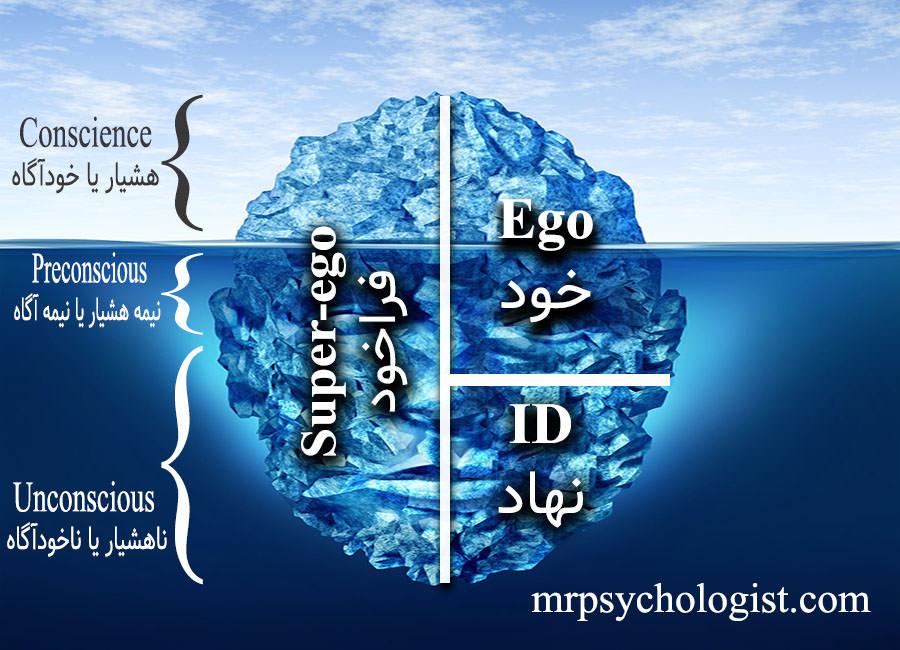ساختار شخصیت از دیدگاه فروید: نهاد (Id)، خود (Ego) و فراخود (Super-ego)