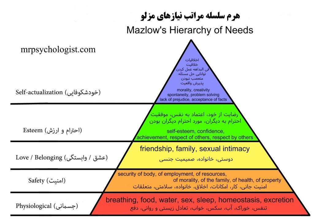 سلسله مراتب نیازهای انسان یا هرم مزلو