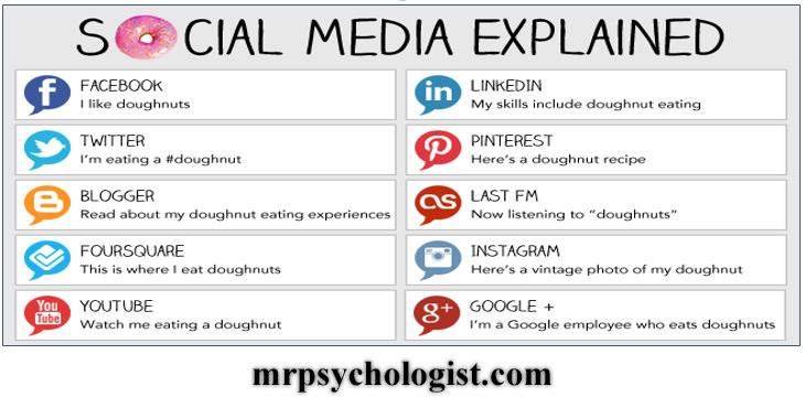 نمونهای از شیوهی کارکرد شبکههای اجتماعی